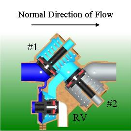 Cut away backflow showing normal direction of flow, static state