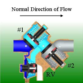 Cut away backflow showing water flowing through checks in normal direction of flow