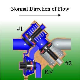 Cut away backflow showing water flowing in normal direction of flow, with debris fouling the 1st check